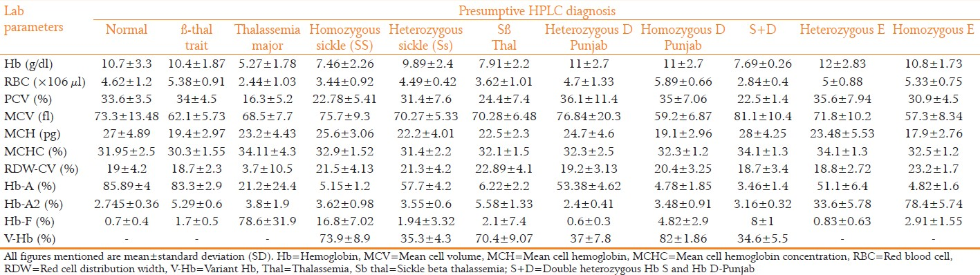 Study of hemoglobinopathies and Hb variants in population of Western