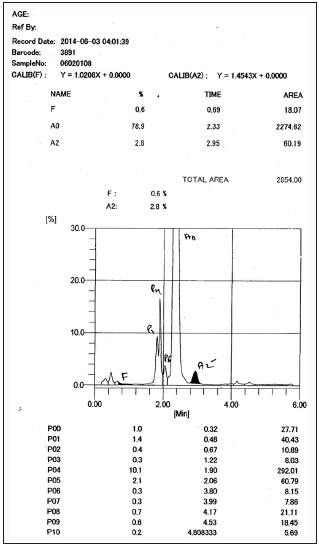 Figure 1: Chromatogram showing normal hemoglobin pattern