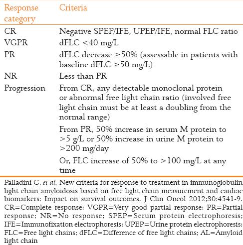 Table 2: AL Amyloidosis: Updated Hematologic Response Criteria