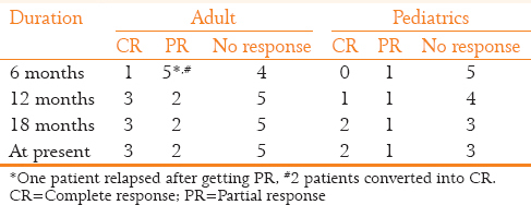 Table 2: Overall response rate of treated patients according to time (<i>n</i>=16)