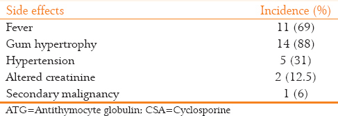 Table 4: Side effects of ATG/CSA therapy (<i>n</i>=16)