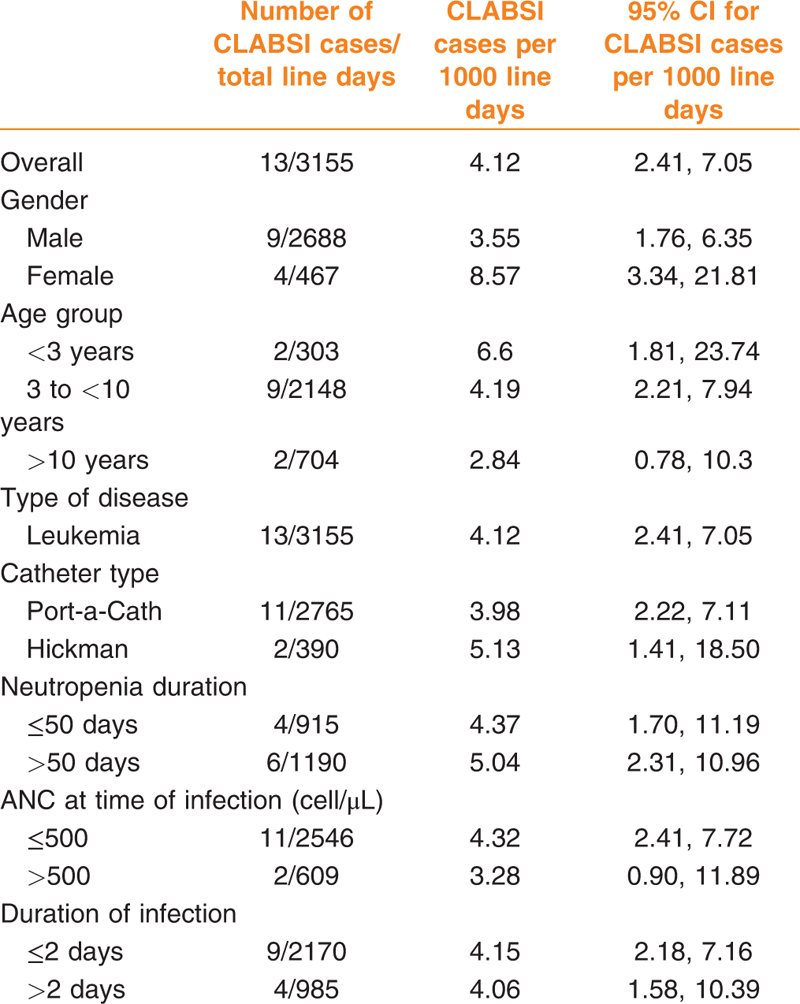 Table 3: Incidence of CLABSI cases per 1000 line days according to demographic, laboratory, and other clinical characteristics