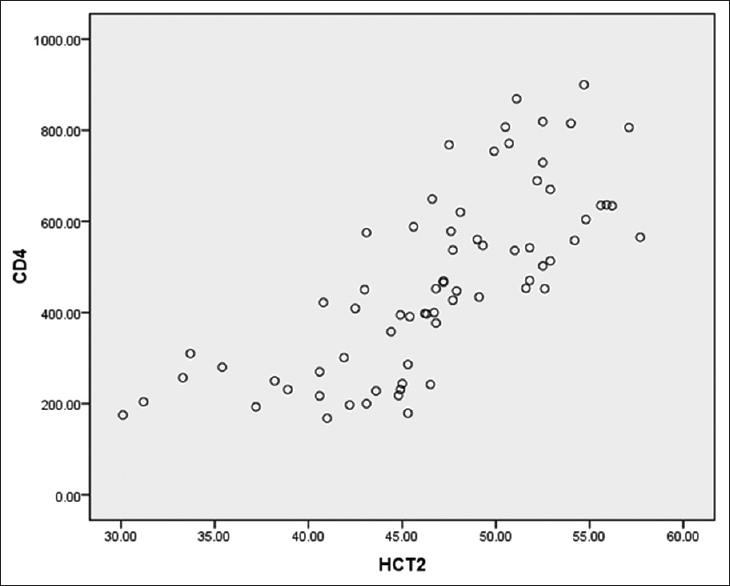 Figure 1: Scatter plot of maternal CD4<sup>&#43;</sup> T-cell count and exposed newborn hematocrit