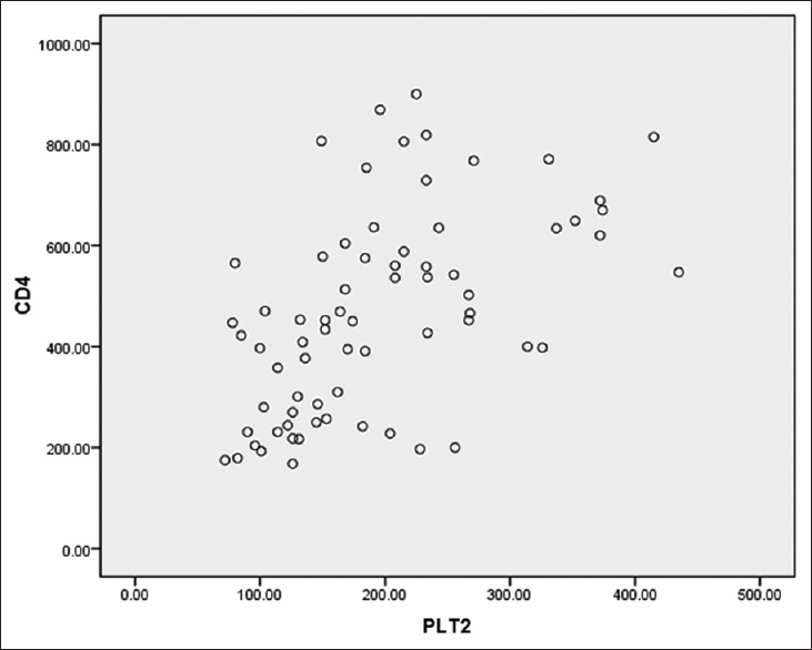 Figure 4: Scatter plot of maternal CD4<sup>&#43;</sup> T-cell count and exposed newborn platelets