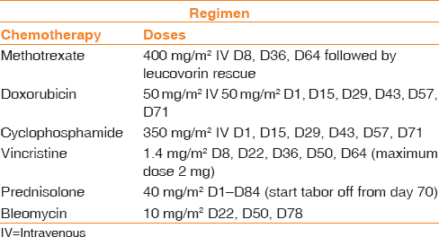 Table 1: Methotrexate with leucovorin rescue, doxorubicin, cyclophosphamide, vincristine, prednisone, and bleomycin