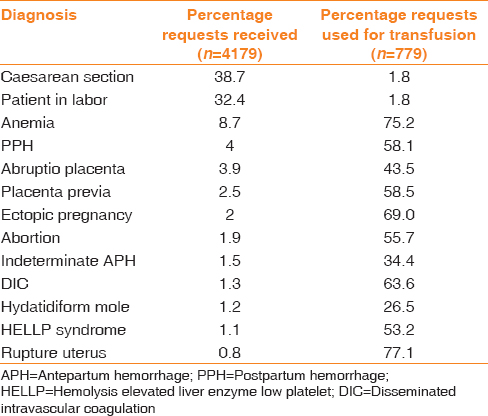 Table 1: Distribution of blood requests with obstetric diagnosis received and percentage transfused