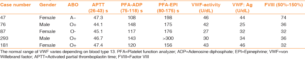 Table 2: Laboratory evaluation of 5 cases who confirmed diagnosis to von Willebrand disease