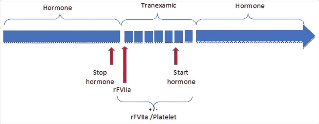 Management of Glanzmann's Thrombasthenia – Guidelines based