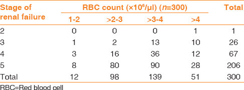 Table 1: Correlation of red blood cell count withstage of renal failure