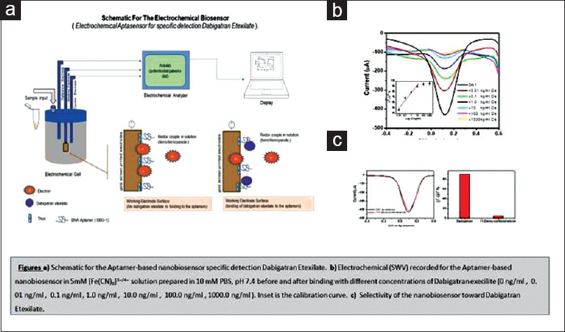 Figure 1: (a) Schematic for the Aptamer-based nanobiosensor specific  detection Dabigatran etexilate. (b) Electrochemical (SWV) recorded for the  ...