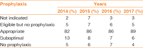 Table 2: Prophylaxis during 2014.2017