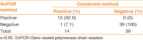 Table 5: Agreement between the results of semi-nested polymerase chain reaction method and combined method