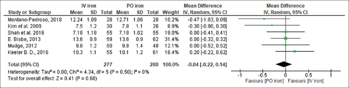 Figure 2: Forest plot comparison shows the pooled comparison of baseline value of hemoglobin level (g/dL) between intravenous iron therapy versus oral iron (random effects model)