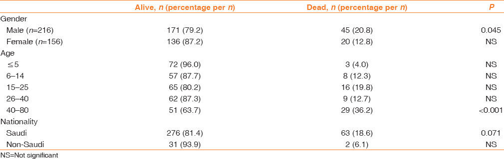 Table 5: Number of alive and dead patients according to their gender, age, and race among all the patients with hematologic and pathologic disorder patients