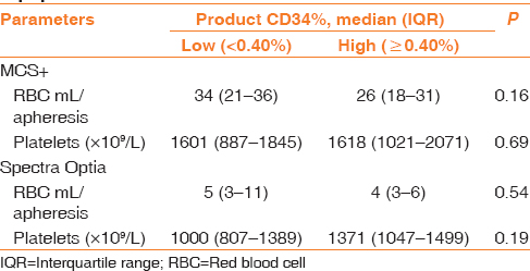 Table 4: Relationship of CD34 concentration in leukapheresis product versus red cell content and platelet contamination between two apheresis equipment