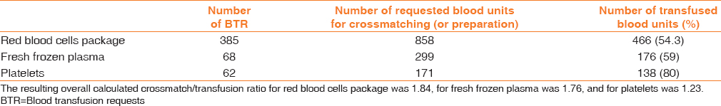 Table 2: Number of units requested and use of blood components for transfusion